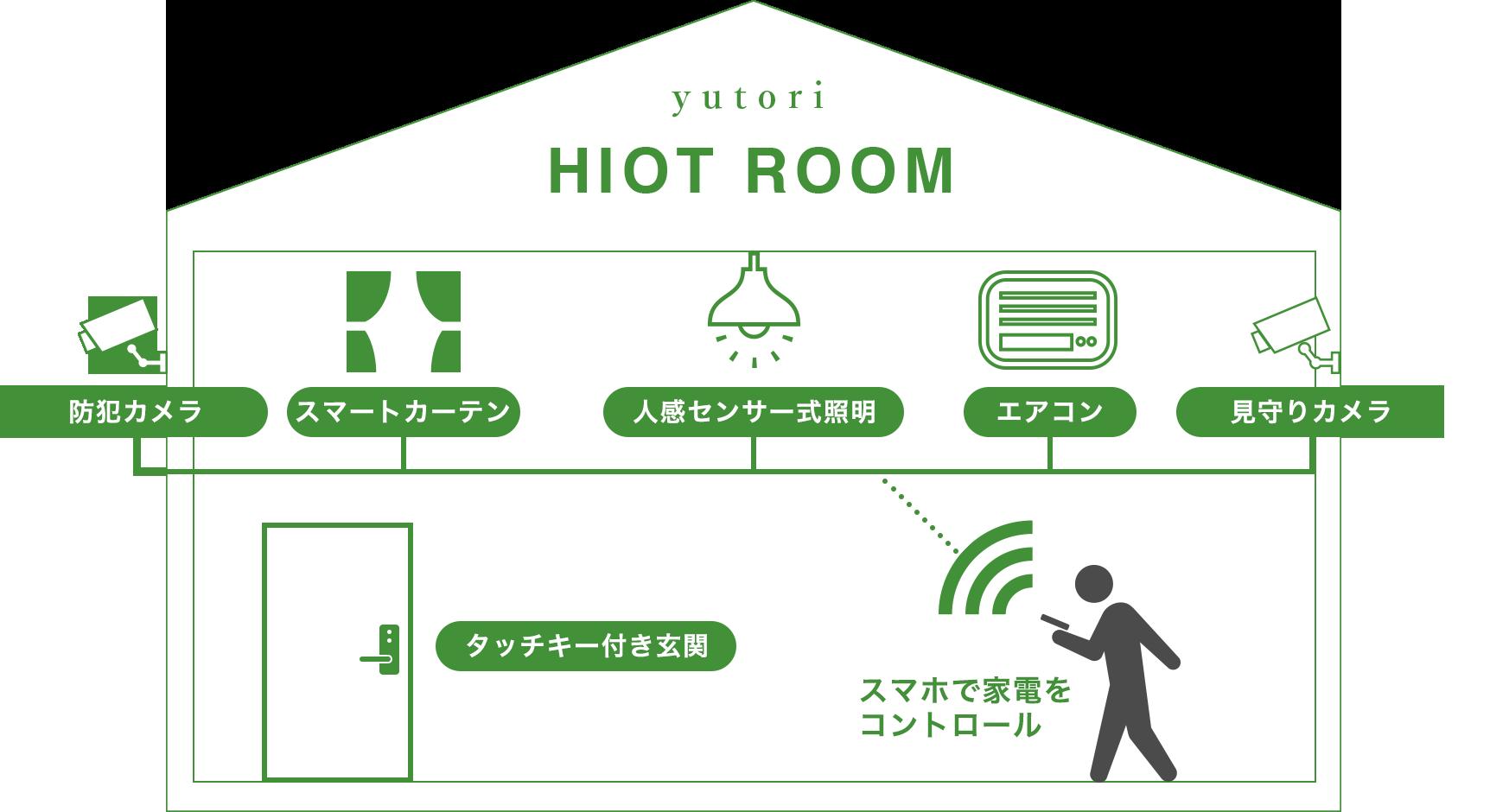 HIOT ROOM